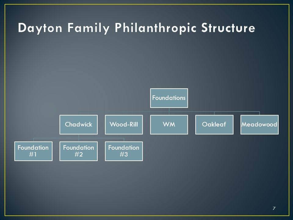 Dayton Family Philanthropic Structure