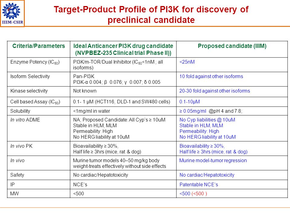Target-Product Profile of PI3K for discovery of preclinical candidate