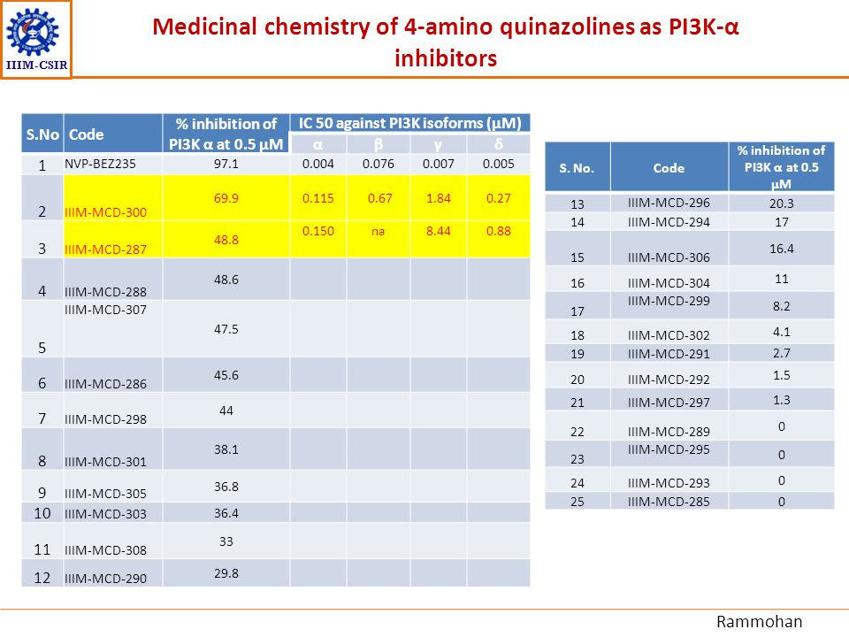 Medicinal chemistry of 4-amino quinazolines as PI3K-α inhibitors