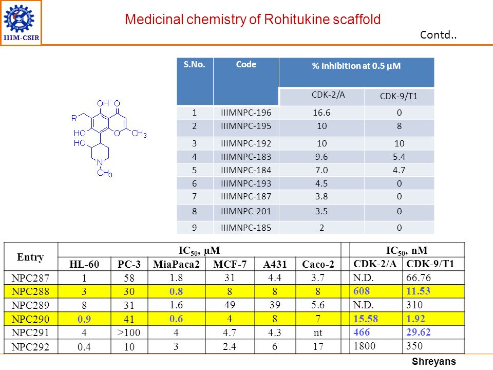 Medicinal chemistry of Rohitukine scaffold