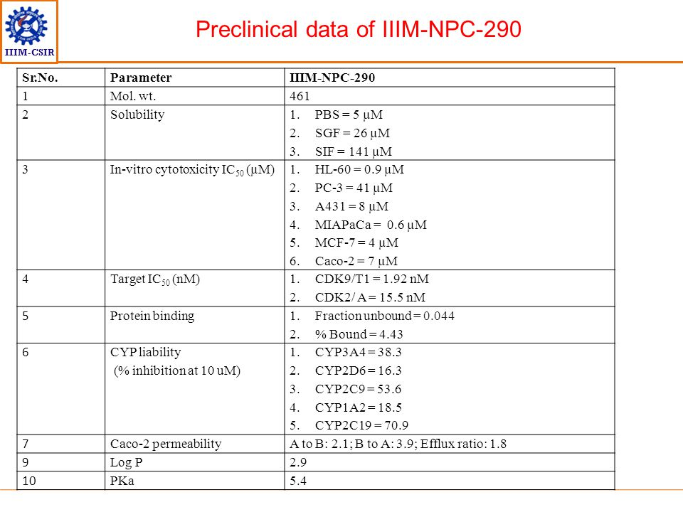 Preclinical data of IIIM-NPC-290