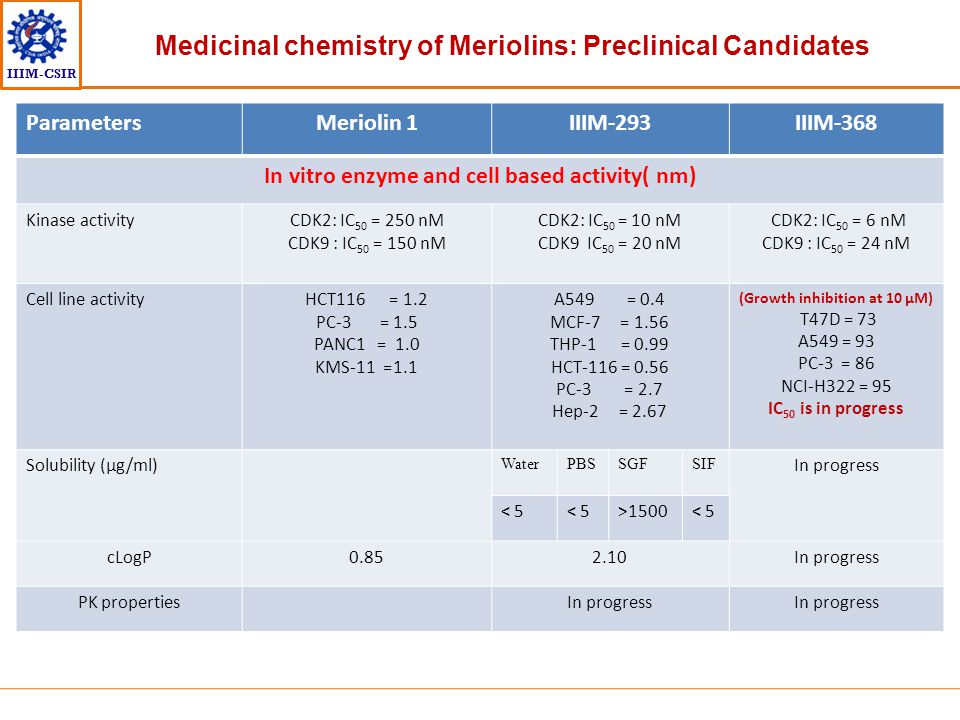 Medicinal chemistry of Meriolins: Preclinical Candidates