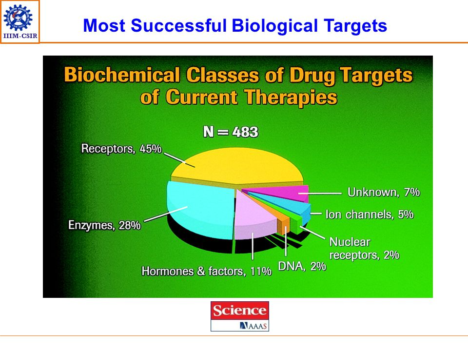 Most Successful Biological Targets
