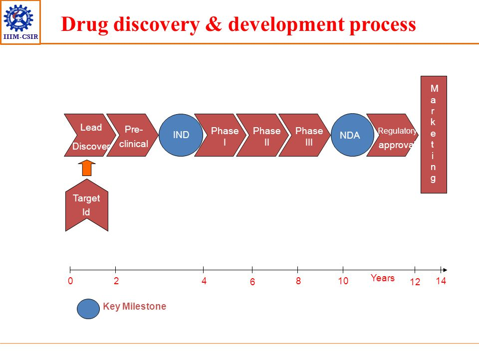Drug discovery & development process