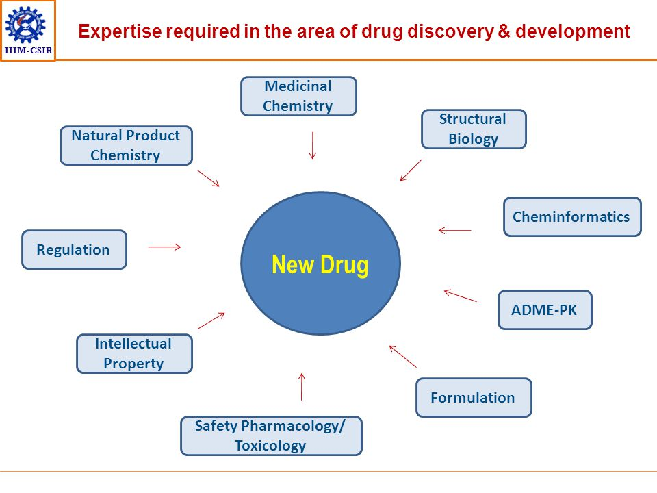 Expertise required in the area of drug discovery & development
