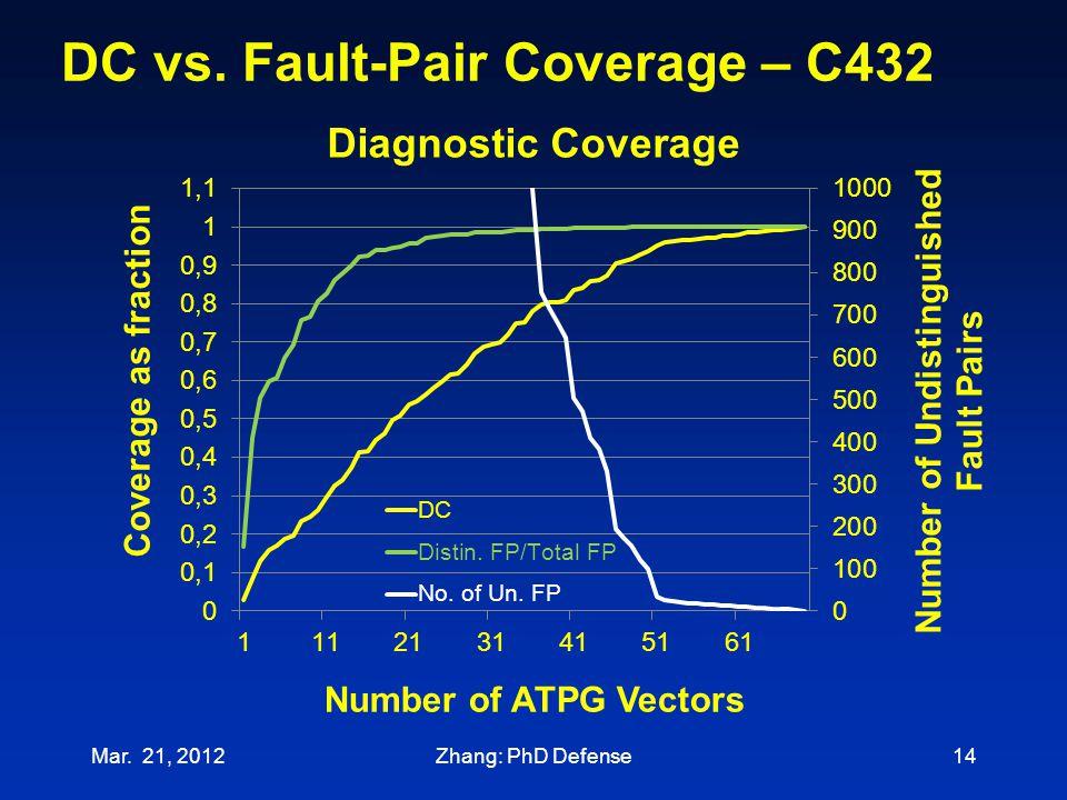 DC vs. Fault-Pair Coverage – C432