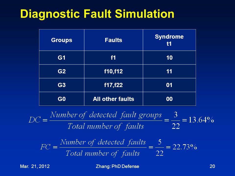 Diagnostic Fault Simulation
