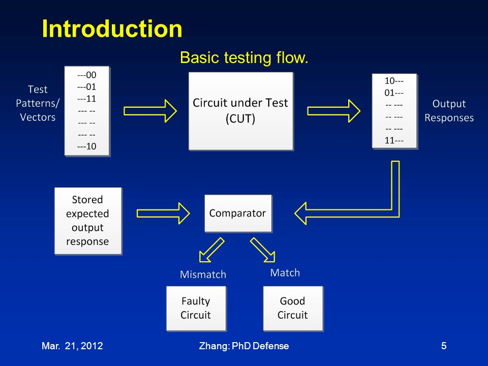 Introduction Basic testing flow. Mar. 21, 2012 Zhang: PhD Defense