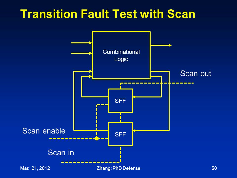 Transition Fault Test with Scan