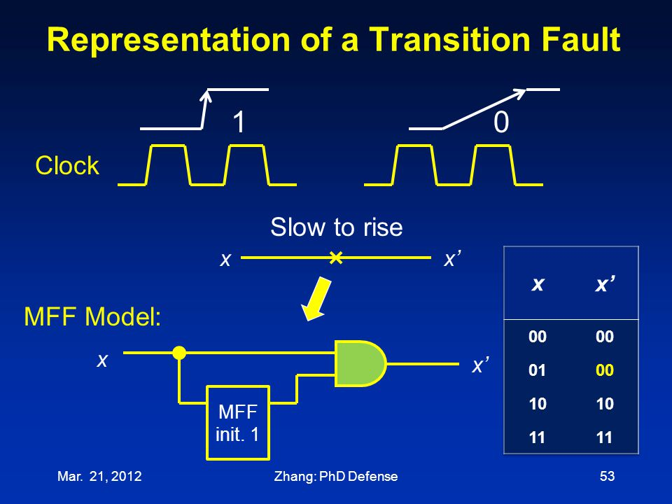 Representation of a Transition Fault