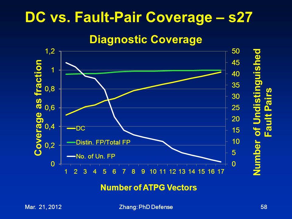 DC vs. Fault-Pair Coverage – s27