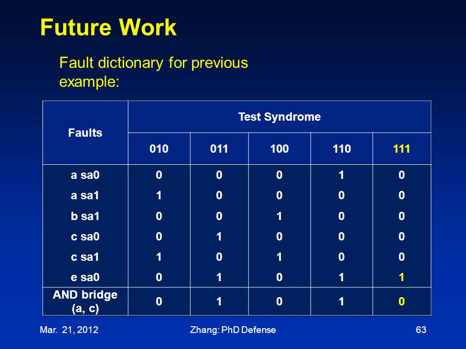 Future Work Fault dictionary for previous example: Faults
