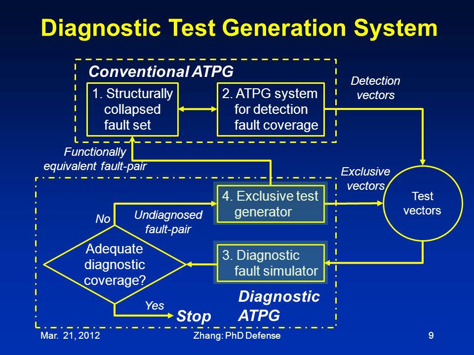 Diagnostic Test Generation System