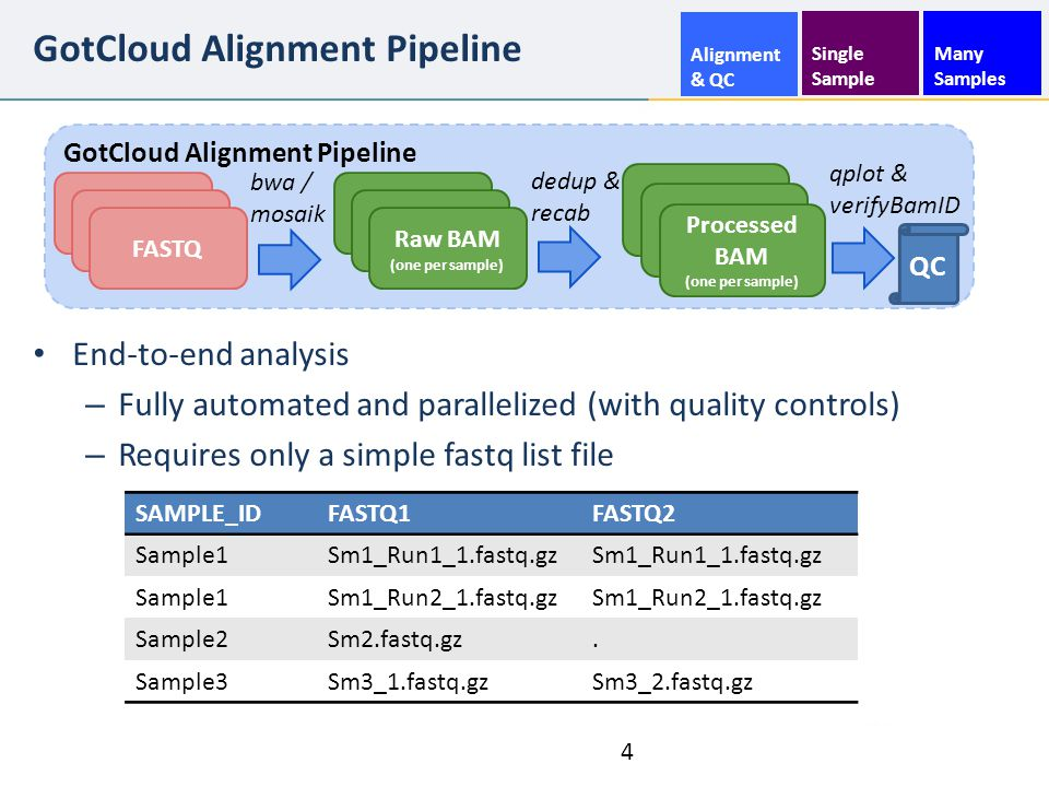 GotCloud Alignment Pipeline