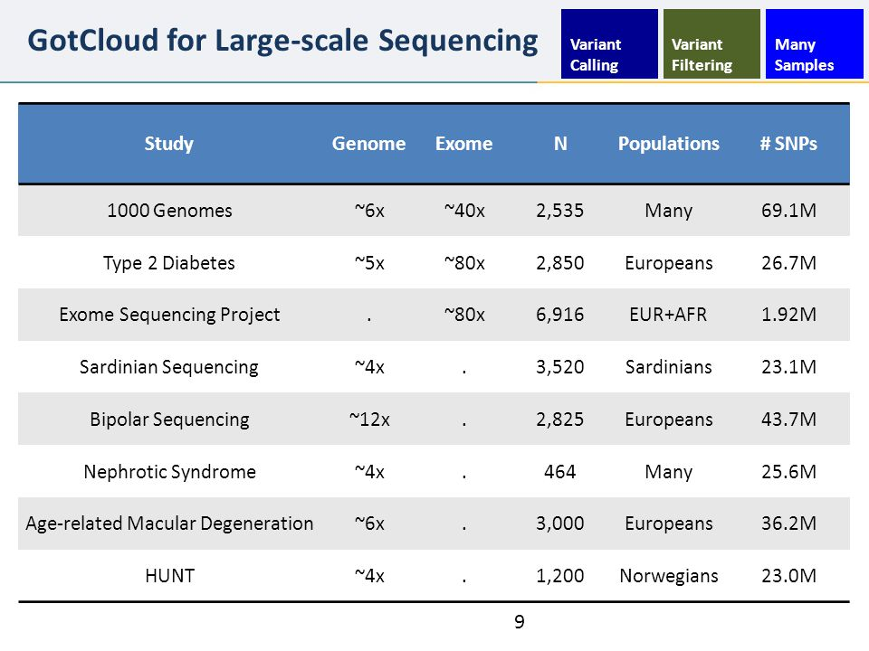 GotCloud for Large-scale Sequencing