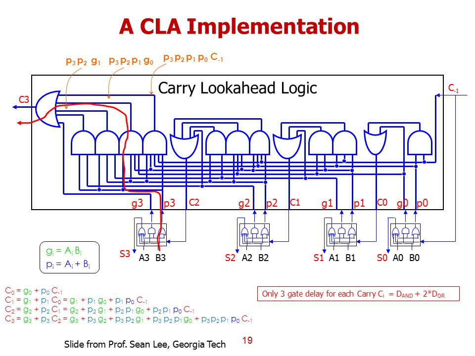 A CLA Implementation Carry Lookahead Logic g3 p3 g0 p0 g2 p2 g1 p1