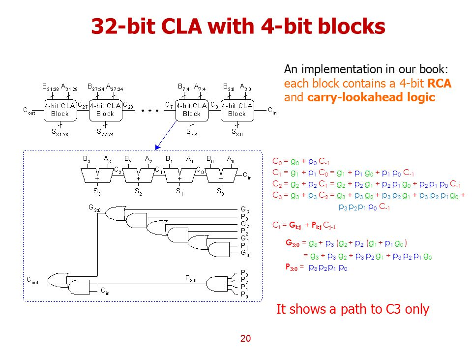 32-bit CLA with 4-bit blocks