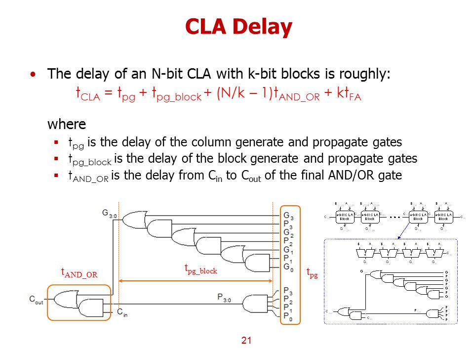 CLA Delay The delay of an N-bit CLA with k-bit blocks is roughly: