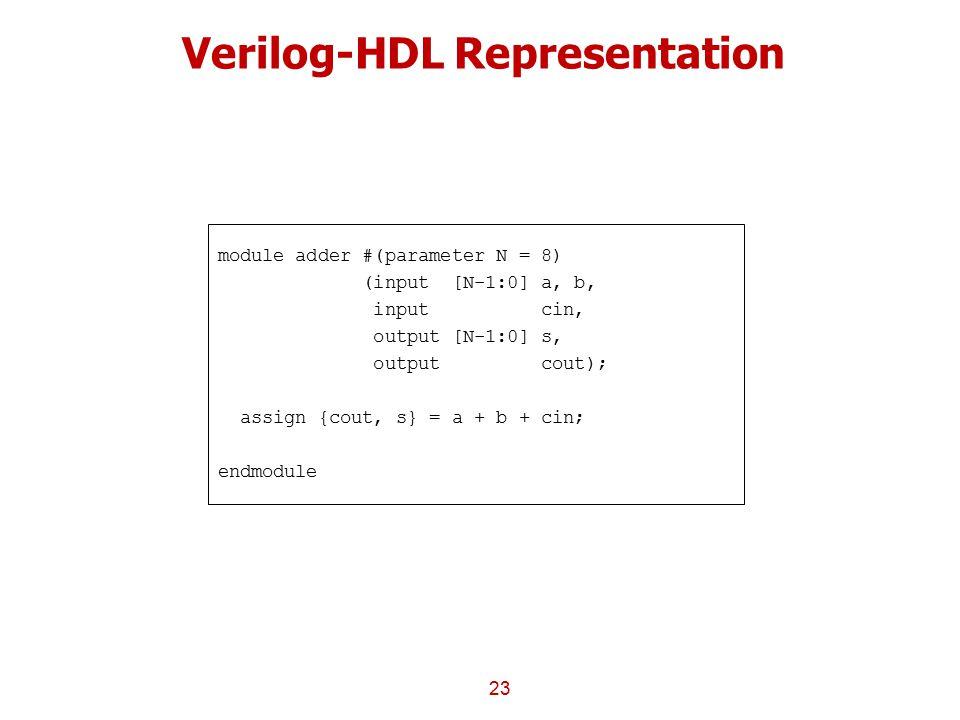 Verilog-HDL Representation
