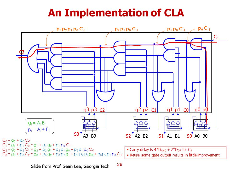 An Implementation of CLA