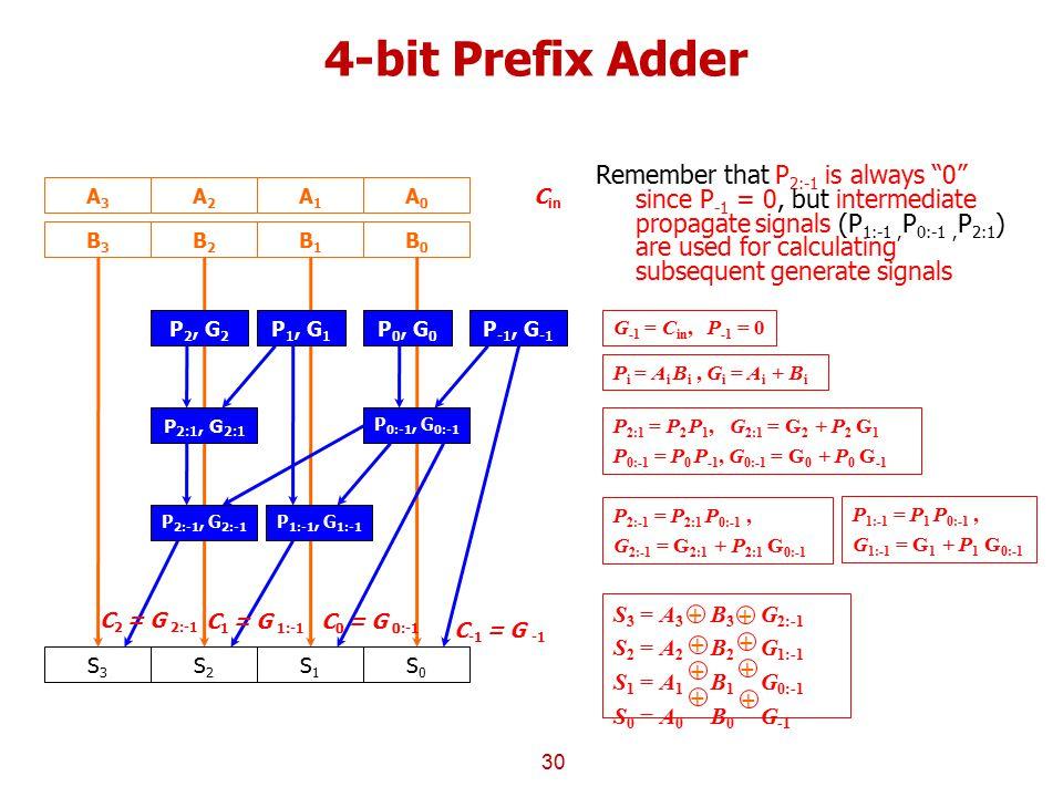 4-bit Prefix Adder
