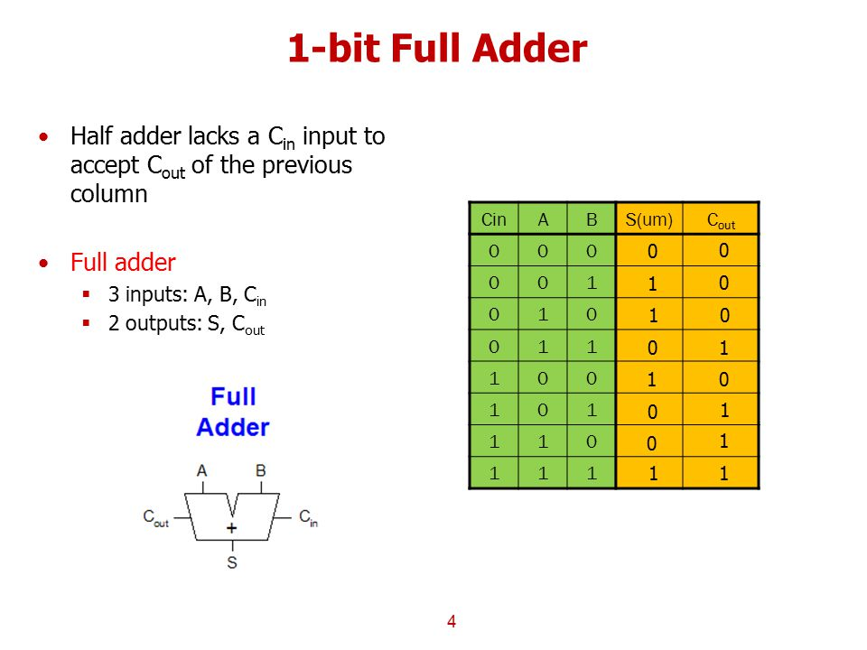 1-bit Full Adder Half adder lacks a Cin input to accept Cout of the previous column. Full adder. 3 inputs: A, B, Cin.