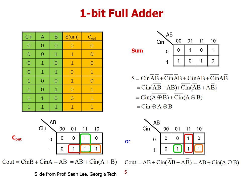 1-bit Full Adder or AB Cin A B S(um) Cout 1 Cin Sum AB AB Cin Cin Cout