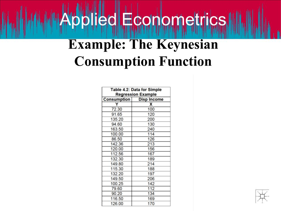Example: The Keynesian Consumption Function