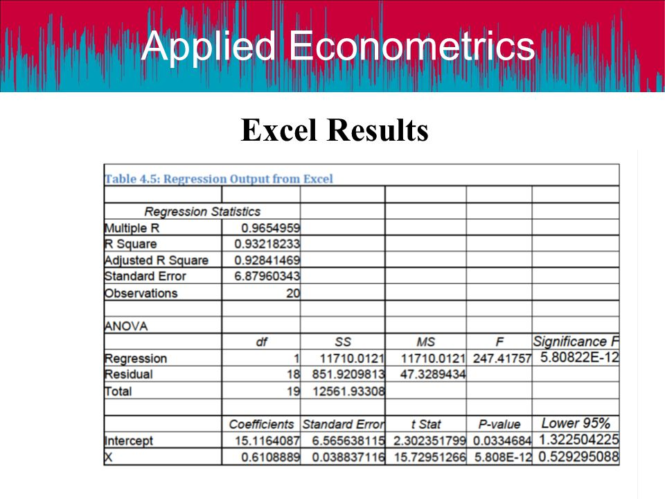 Excel Results Applied Econometrics: A Modern Approach using Eviews and Microfit © Dr D Asteriou