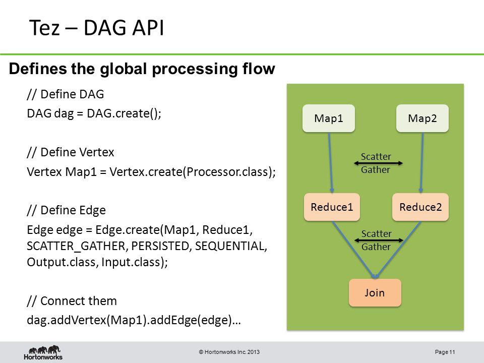 Tez – DAG API Defines the global processing flow // Define DAG