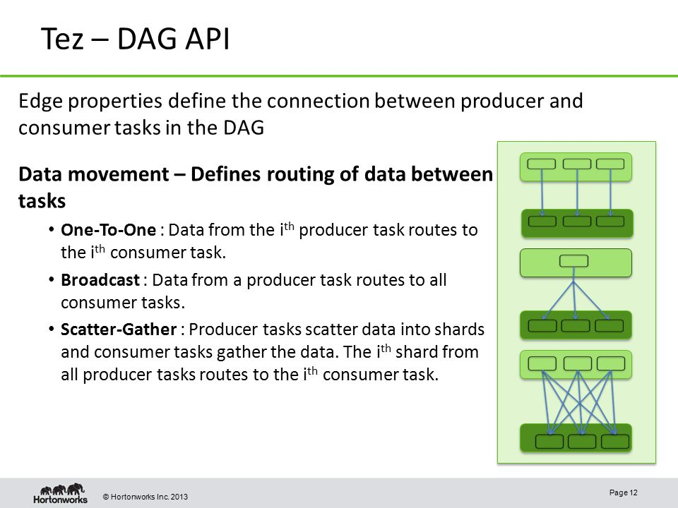 Tez – DAG API Edge properties define the connection between producer and consumer tasks in the DAG.