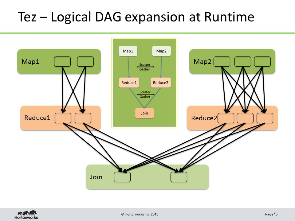 Tez – Logical DAG expansion at Runtime