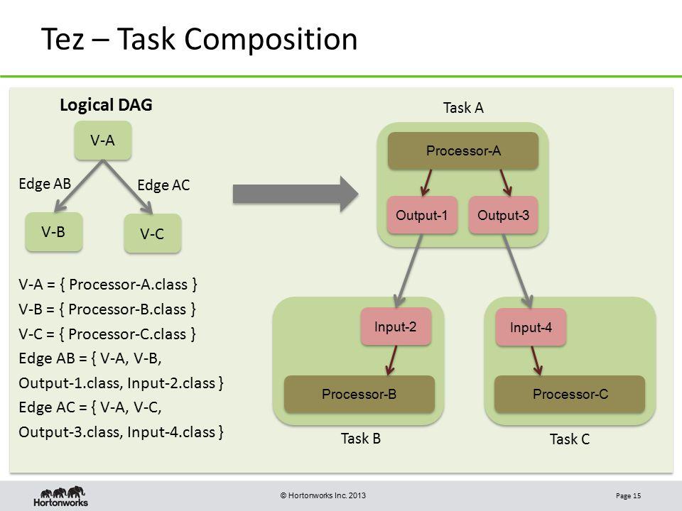 Tez – Task Composition Logical DAG V-A V-B V-C