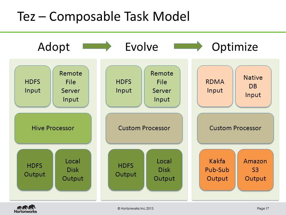 Tez – Composable Task Model