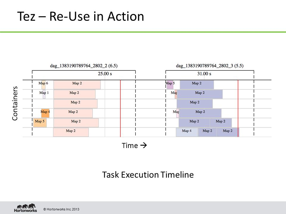 Tez – Re-Use in Action Containers Time  Task Execution Timeline