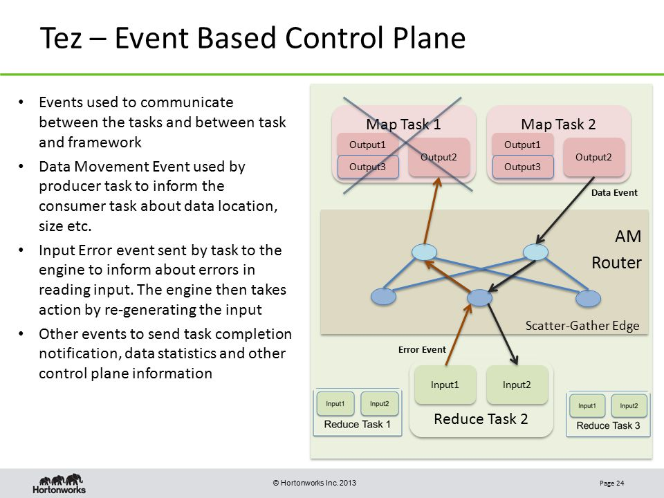 Tez – Event Based Control Plane