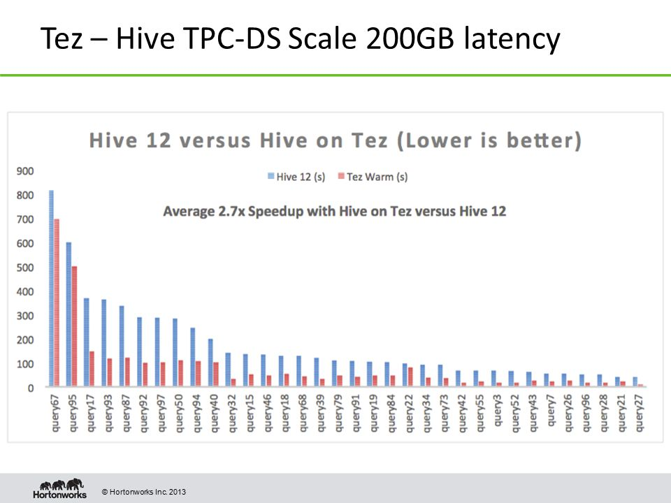 Tez – Hive TPC-DS Scale 200GB latency