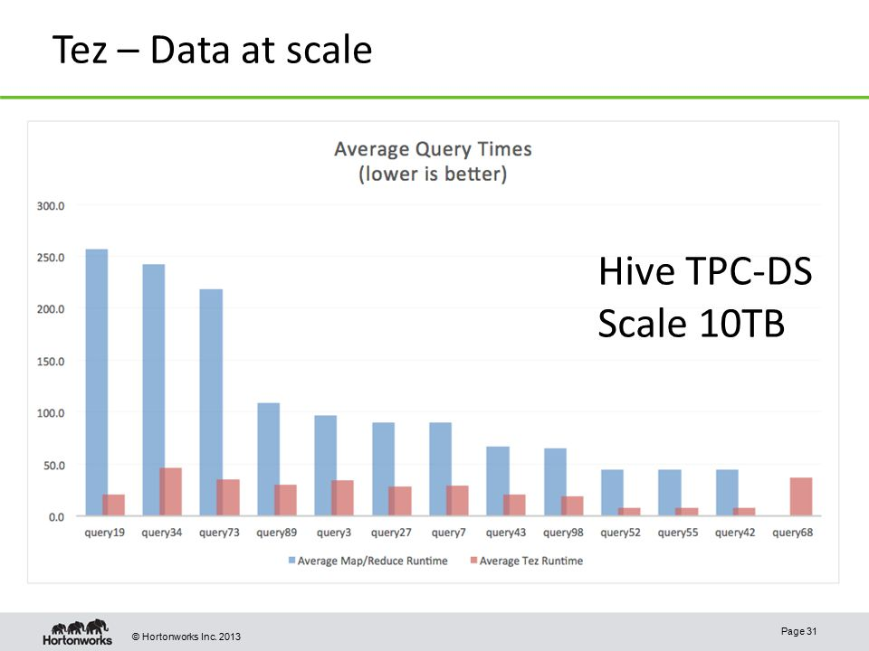Tez – Data at scale Hive TPC-DS Scale 10TB