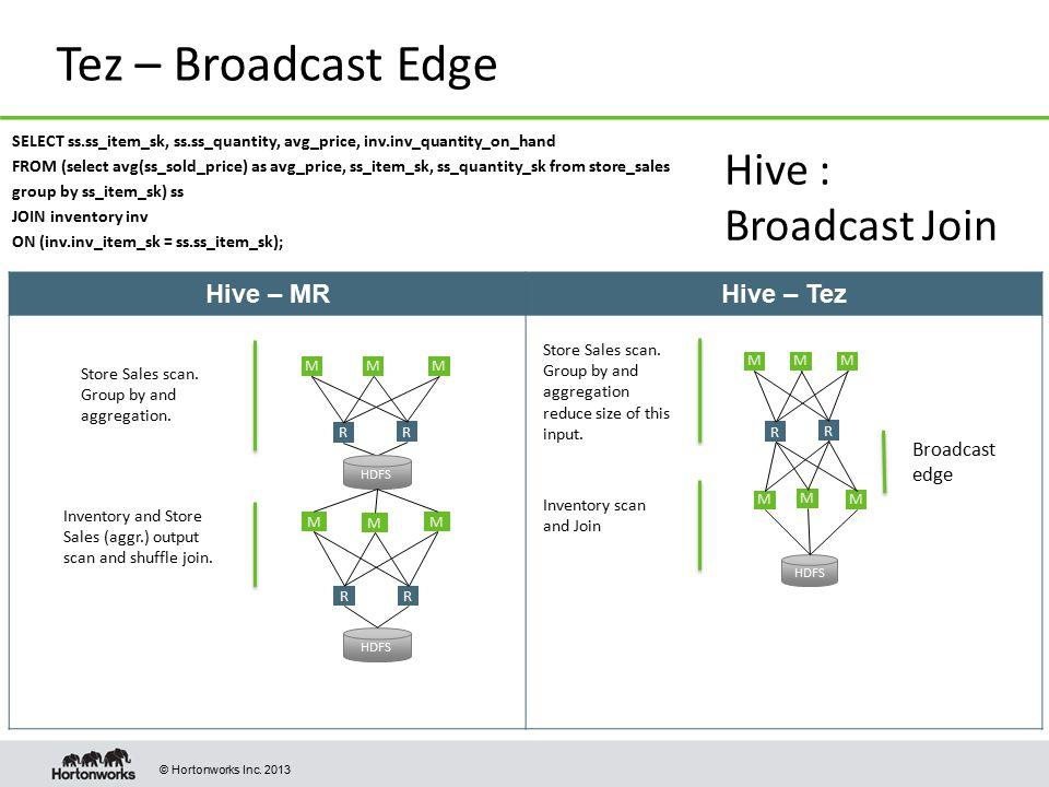 Tez – Broadcast Edge Hive : Broadcast Join Hive – MR Hive – Tez