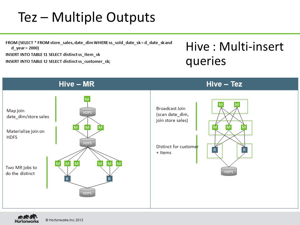 Tez – Multiple Outputs Hive : Multi-insert queries Hive – MR
