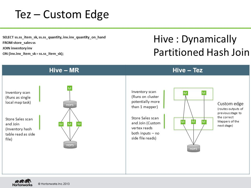 Tez – Custom Edge Hive : Dynamically Partitioned Hash Join Hive – MR