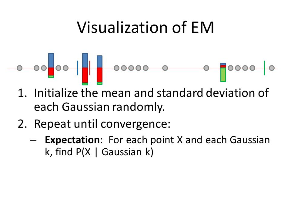 Visualization of EM Initialize the mean and standard deviation of each Gaussian randomly. Repeat until convergence: