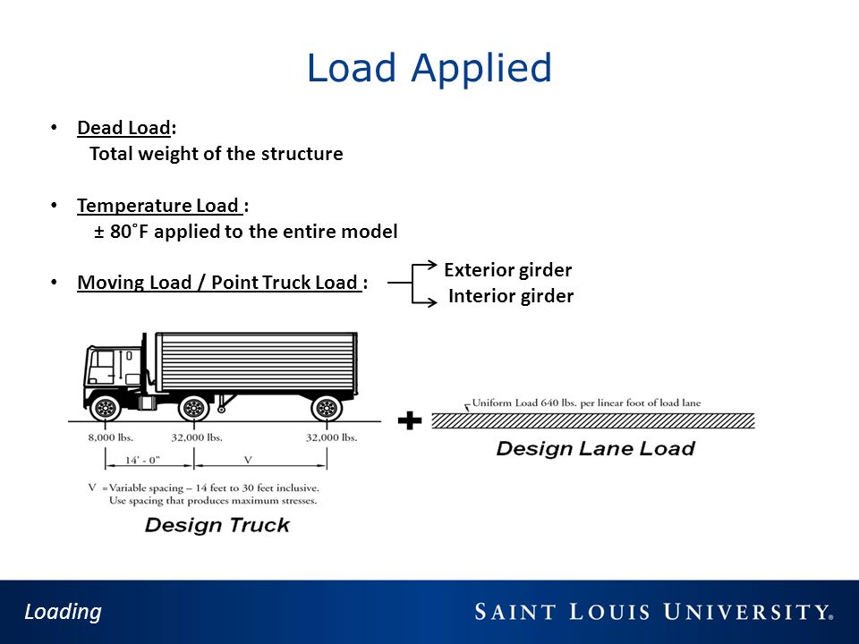 Load Applied Loading Dead Load: Total weight of the structure