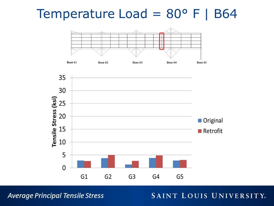 Temperature Load = 80° F | B64