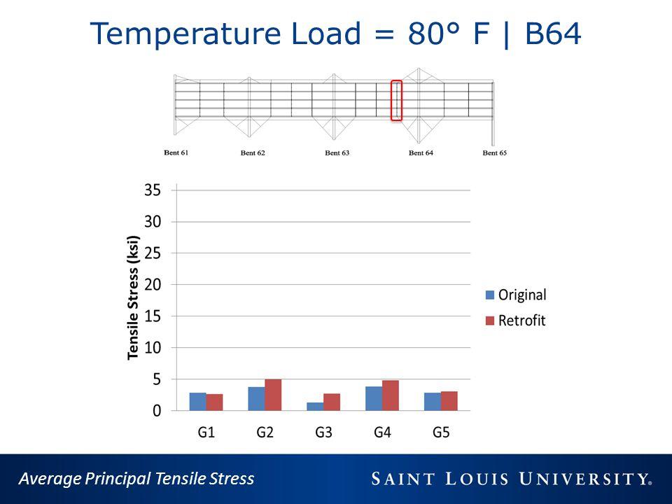 Temperature Load = 80° F | B64