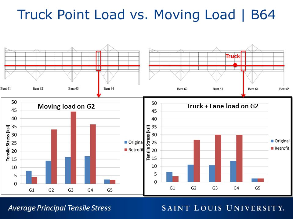 Truck Point Load vs. Moving Load | B64