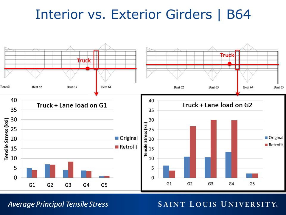 Interior vs. Exterior Girders | B64