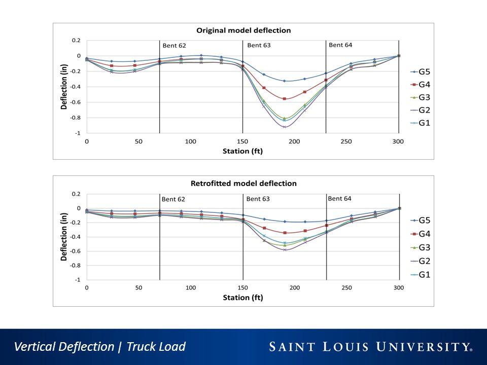 Vertical Deflection | Truck Load