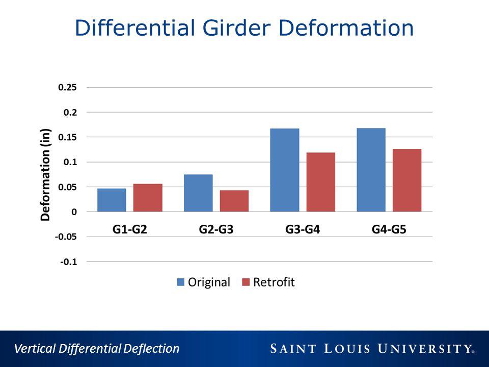 Differential Girder Deformation