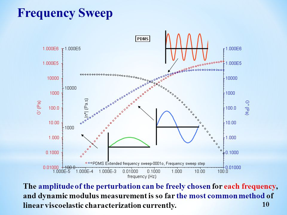 Frequency Sweep